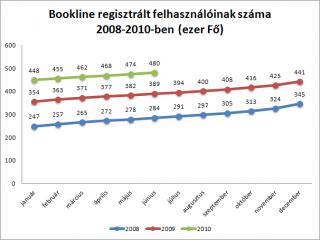 Bookline regisztrált felhasznalóinak száma 2008-2010-ben