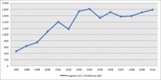 Forgalom (Ft) / Példányok (db) - MKKE (2010)